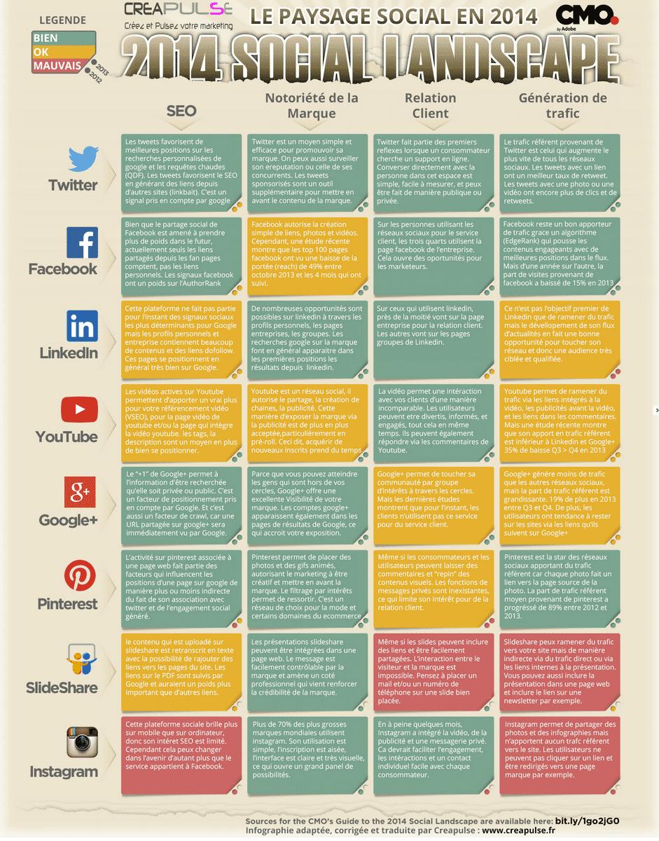 Impact des réseaux sociaux sur le SEO et le webmarketing
